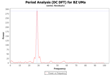 BZ UMa DC DFT of residuals from 14.18 cycles per day model