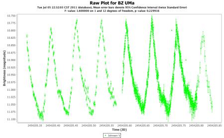 BZ UMa V band for the JD range 2,454,205.3 to 2,454,205.9