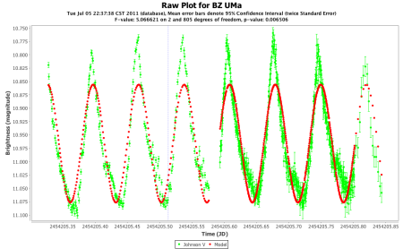 BZ UMa V Model with main frequency of 14.18 cycles per day.