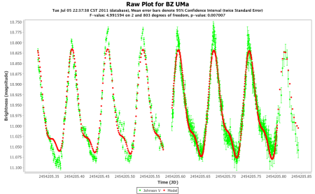 BZ UMa V band two-frequency model
