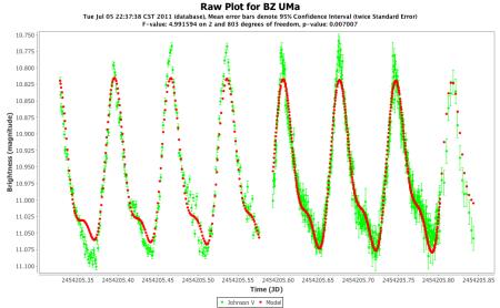 BZ UMa V band two-frequency model