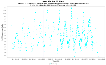 BZ UMa residuals for model of 14.18 cycles per day