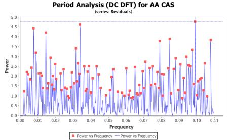 aa Cas power spectrum from Residuals